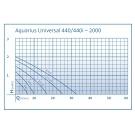 Oase Aquarius Universal 2000