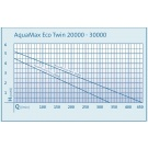Oase AquaMax Eco Twin 30000